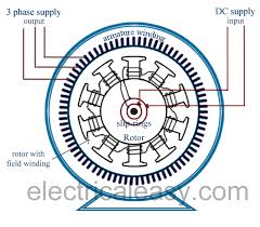 ac generator alternator construction and working