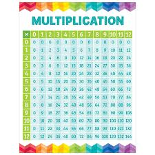 15 Multiplication Table Multiplication Table Chart Painted Palette 066904 Details