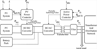 pv system design distributed generation using battery photovoltaic system