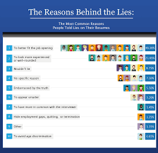 resume lies hloom com lying on resumes infographics mania