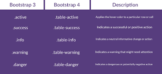 Bootstrap Table Class How To Migrate From Bootstrap Version 3 To 4 Designmodo