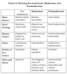 postmodern themes in film postmodernism 101 postmodernism in a nutshell
