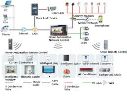 Design Of Home Automation Network Based On Cc2530 | design of home automation network based on cc2530 home decor