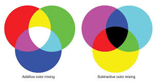 Primary Colors Of Light Additive And Subtractive Color Mixing A Primer In Color Theory