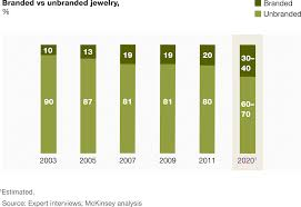 a multifaceted future the jewelry industry in 2020 mckinsey