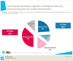 loi du mariage pour tous sondage csa mariagepourtous 52 de français disent oui on