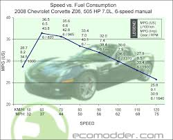 2004 corvette mpg speed vs mpg charts post em if you got em fuel economy