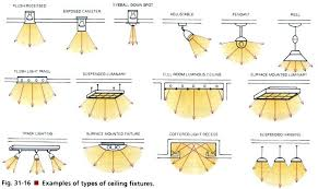 Types Of Ceiling Light Fixtures Types Of Light Fixtures In The Ceiling Types Of Lighting Fixtures