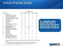 failure mode and effects analysis pfmea process failure mode and