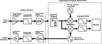 block diagram of dsp processor u2013 the wiring diagram u2013 readingrat net