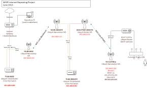 starting a wireless isp type project ubiquiti networks community