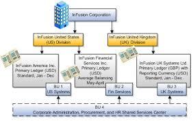 define enterprise structures for procurement chapter 6 r13