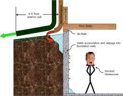 wondrous inspration waterproofing exterior basement walls diy
