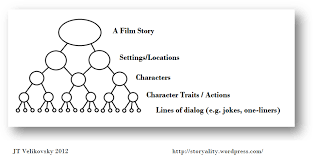 storyality 47b more on memes and film and 3 solved problems