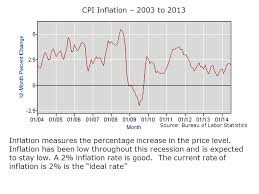us bureau of labor statistics cpi macroeconomic statistics ppt