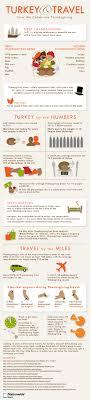 cool facts thanksgiving divascuisine