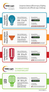 different types of lighting tendlight