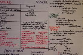 ap world history the big flip chart