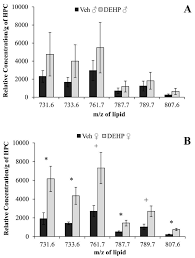 ijerph free full text altered hippocampal lipid profile