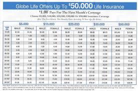 globe life sample rates chart 50k