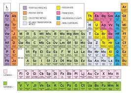 Isotope Periodic Table The Periodic Table Of Sports Cars Feature Car And Driver