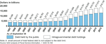 Fiscal Year 2014 National Debt U S Gao Financial Audit Bureau Of The Fiscal Service S Fiscal
