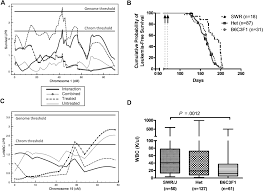 Qtl Mapping Quantitative Trait Loci Associated With Susceptibility To Therapy