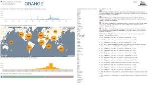 colors of orange trading consequences exploring the trading of commodities in the