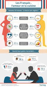 amour et cuisine infographie les français l amour et la cuisine edarling fr