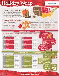 2013 wrap rise of thanksgiving shoppertrak