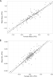 Male And Female Anatomy Differences Allometry Of Sexual Size Dimorphism In Turtles A Comparison Of
