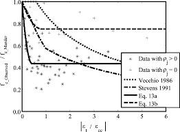 evaluation calibration and verification of a reinforced concrete
