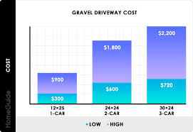 how much does it cost to install base cabinets 2021 gravel driveway costs gravel road driveway calculator