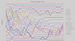 vanarama national league table premier league table position goal difference by week album on imgur