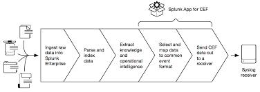 about the splunk app for cef splunk documentation