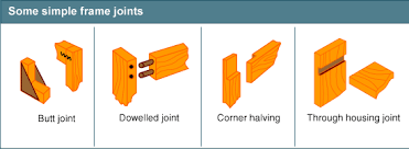 Woodworking Joints Diagrams by Bbc Gcse Bitesize Frame Joints