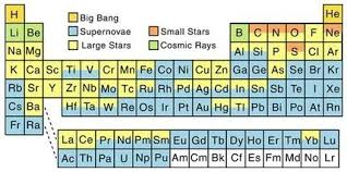 Who Invented Periodic Table Periodic Table Sjc Scoop It