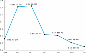 china statistics bureau 2009 2015 data of c hina data source national bureau of