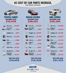 drive bureau icymi how high costs of car parts drive car theft insurance crime