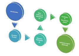 dissertation blog Dissertation Structure Dissertation Structure  Final Year English Literature