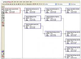 the benefits of using a pert chart for project planning