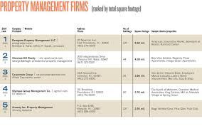 Chr Apartments by Top 5 Property Management Firms Providence Business News