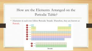 modern periodic table arrangement unit 2 u2013 lesson 5 the periodic table ppt download