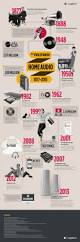 Home Design Evolution by The Evolution Of Home Audio U2013 A Logitech Infographic U2013 Genghui U0027s