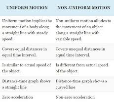 distinguish between motion and non motion is