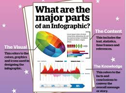 What Is An Infographic Resume How To Create An Infographic Year 9 Geography Libguides At