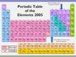 element 82 periodic table unit 8 periodic table of elements
