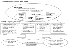 Health And Wellness Worksheets For Disability Competent Health Systems Palsbo Disability Studies