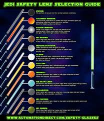 list of colours safety lens selection guide