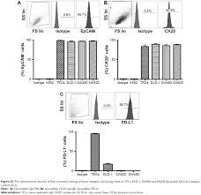 full text pd 1 blockade restores impaired function of ex vivo